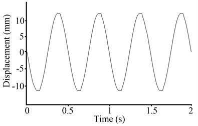 Waveforms of the PID control