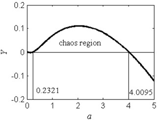a) The chaos region in the a-Y plane, b) is the enlargement plot of a) for 0<a<0.3.  The calculated parameters are ω=1.2, f=2.5, b=1 and c=1