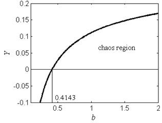 The chaos region in the Y-b plane for ω=1.2, f=2.5, a=2 and c=1