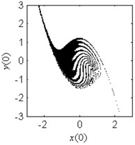 Fractal erosion of the safe basin of system Eq.(1) under increasing  the parameter b when ω=1.2, f=2.5, a=2 and c=1