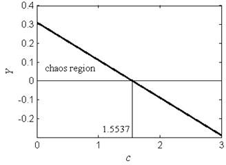 The chaos region in the Y-c plane for ω=1.2, f=2.5, a=2 and b=1