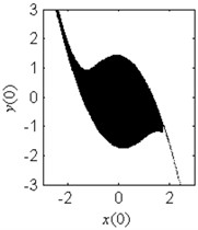 Fractal erosion of the safe basin of system Eq.(1) under increasing  the parameter c when ω=1.2, f=2.5, a=2 and b=1