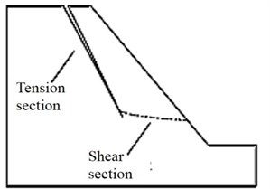 Comparison of sliding surface morphology under dynamic and static conditions