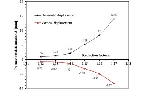 Relationship between reduction coefficient k and permanent deformationδ