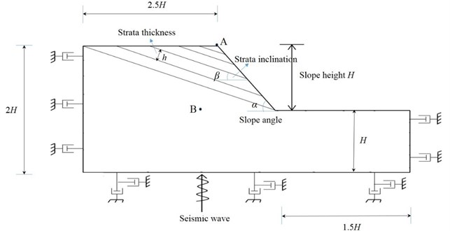 Geometric dimensions and boundary conditions of model slope