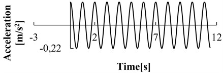 Acceleration time-history curve of seismic wave (λ= 0.22 m/s2, f= 3 Hz)