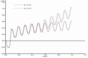 Time history curves of horizontal displacement difference between point A and B  in critical state (α= 60°, H= 100, β= 15°, h= 10 m)