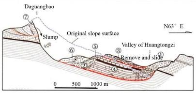 Failure mechanisms of Daguangbao landslide [16]