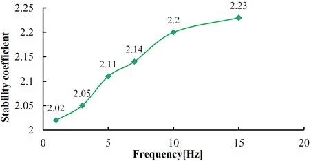 Relation between stability coefficient and frequency of dynamic load  (α= 60°, H= 100 m, β= 15°, h= 10 m)