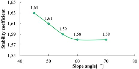 Relation between stability coefficient and slope angle  (H= 100 m, β= 20°, h= 10 m, f= 3 Hz)