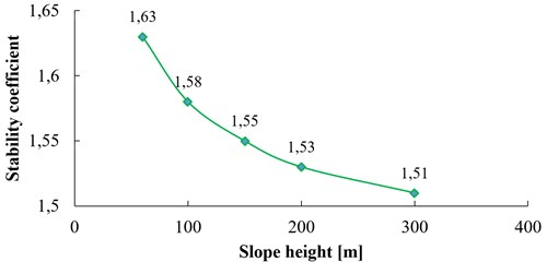 Relation between stability coefficient and slope height (α= 60°, β= 20°, h= 10 m, f= 3 Hz)