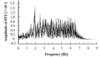 Fourier transform amplitude spectrum of acceleration response in slope shoulder