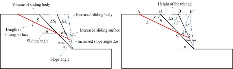 Calculation schematic diagram of slope stability coefficient with different slope angles