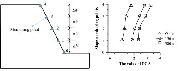 Dynamic response characteristics of slope with different heights