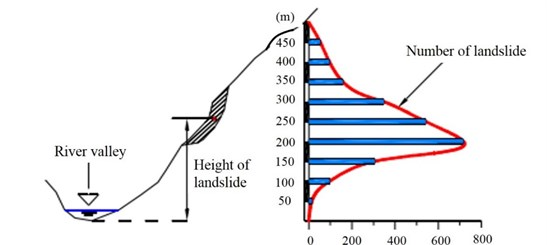 Relation between the number of landslides and the slope height  (based on the statistics of Wenchuan earthquake) [18]