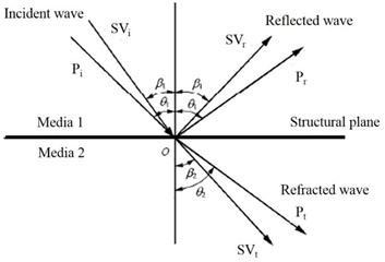 Refraction and reflection of seismic waves in structural plane