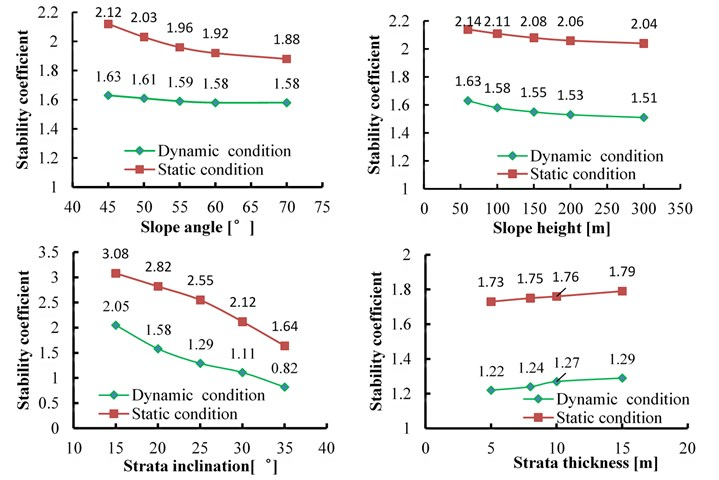 Comparison of slope stability coefficient under dynamic and static conditions