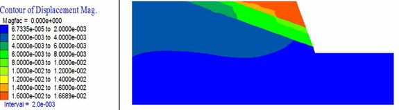 Horizontal displacement nephogram of the slope with different slope angle