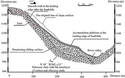 Failure mechanisms of Ganmofang landslide [17]