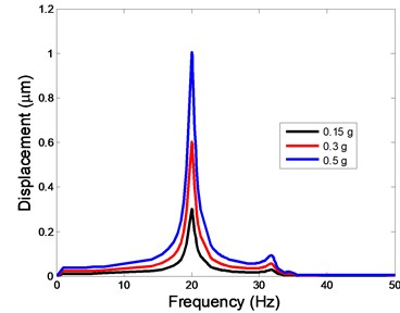 The displacement of the centre of nucleus versus frequency
