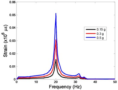 The strain values of the centre of nucleus versus frequency under the different acceleration values