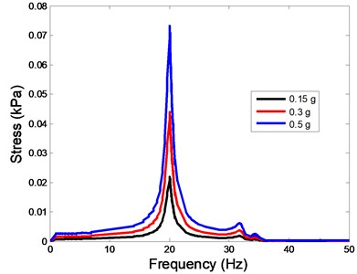 The stress values of the centre of nucleus versus frequency under different acceleration values