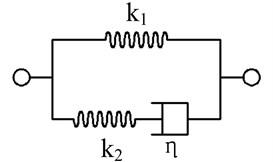 A standard linear solid viscoelastic model
