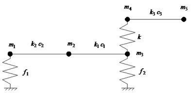 Nonlinear dynamic model of spindle-cutter coupling system