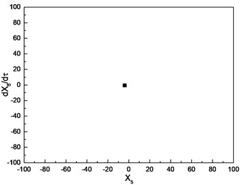 Nonlinear dynamics of cutter tip with η= 1.0