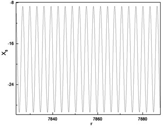 Response of cutter tip considering cutting force