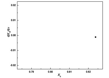 Comparison of responses of cutter tip under different bearing clearances:  a), b), c) δ=0; d), e), f) δ=0.5e; g), h), i) δ=e; j), k), l) δ=5e