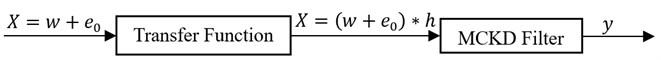 Inverse filtering (deconvolution) process of MCKD