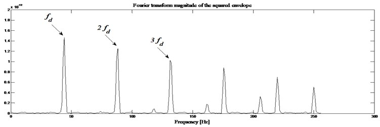 Defected gearbox signal: a) envelope magnitude which maximizes the kurtogram together  with its 0.1% signification threshold, b) envelope spectrum as provided by Fourier transforms