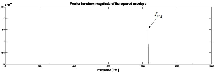 Healthy gearbox: a) envelope magnitude which maximizes the Kurtogram, together  with its 0.1 % signification threshold, b) envelope spectrum as provided by the Fourier transforms