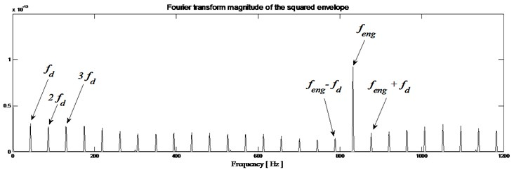 Gearbox with defect: a) envelope magnitude which maximizes the Kurtogram, together  with its 0.1 % signification threshold, b) envelope spectrum as provided by the Fourier transforms
