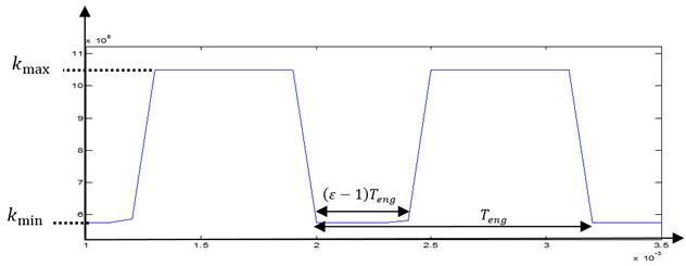 Pair gears time variation of stiffness gear mesh kt