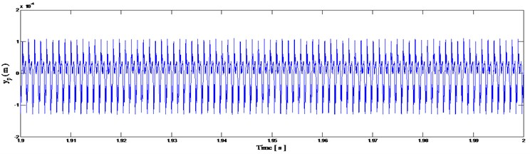 Pinion vibration displacement signal in healthy functioning mode of the gearbox
