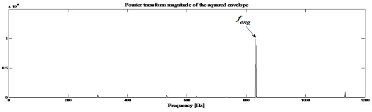 Healthy gearbox signal: a) envelope magnitude which maximizes the kurtogram together  with its 0.1 % signification threshold, b) envelope spectrum as provided by Fourier transforms