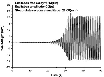 Numerical and experimental wave-height responses (at x=0.0)  of principal parametric resonance of mode II under the same excitation (Circular tank)