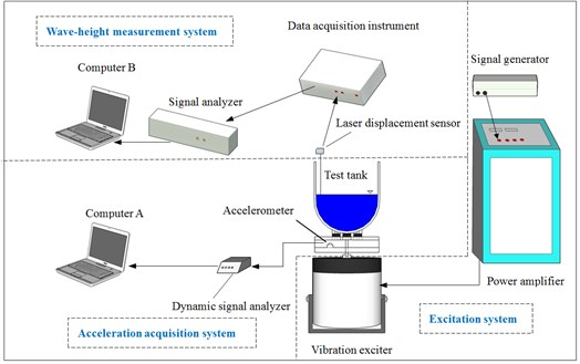 Experimental diagram