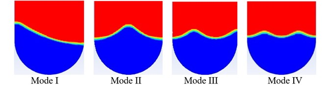 Free surface shapes of principal parametric resonances of modes I-IV (U-shape tank)