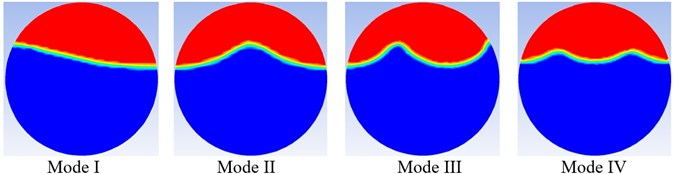 Free surface shapes of principal parametric resonances of modes I-IV (Circular tank)