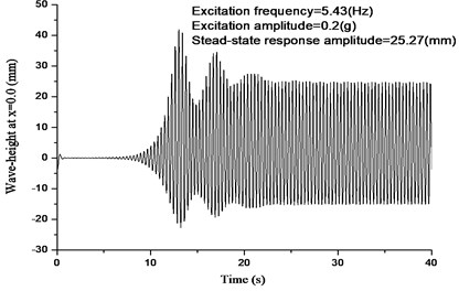 Numerical and experimental wave-height responses (at x=0.0)  of principal parametric resonance of mode II under the same excitation (U-shape tank)