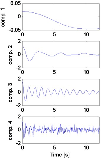 a) Four detected components of the synthetic signal and b) the corresponding HT using the EWT