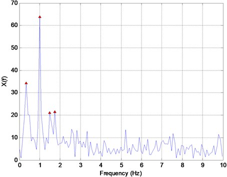 Fourier transform of the signal shown in Fig. 1. The estimated frequencies  (the first four peak noted by triangles) are 0.33, 0.99, 1.49, and 1.74