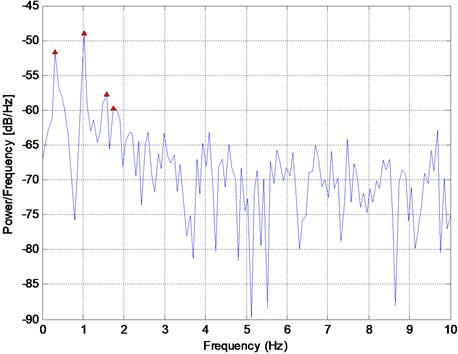 Power spectral density (PSD) of the signal in Fig. 1  with the peak frequency values of 0.31, 1.02, 1.57, and 1.73