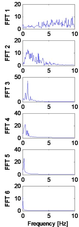 a) Extracted IMFs using EMD method, b) corresponding FFT, and c) Hilbert transforms