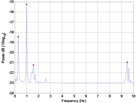 Pseudospectrum estimate of signal in Fig. 1 using the MUSIC algorithm  with the peak frequency values of 0.29, 0.99, 1.57, and 9.47