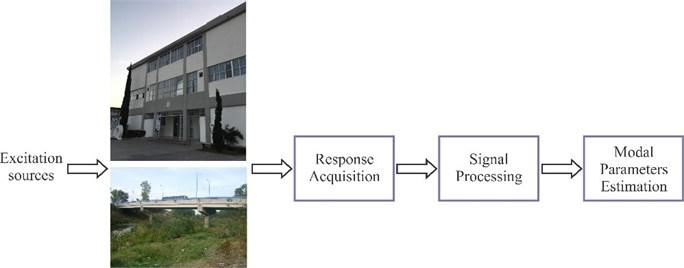 Main steps in MPI