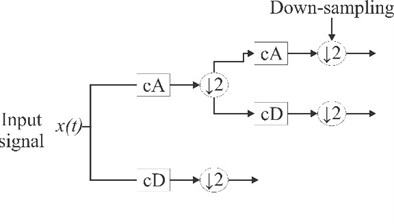 Tree decompositions for a) WPT and b) DWT
